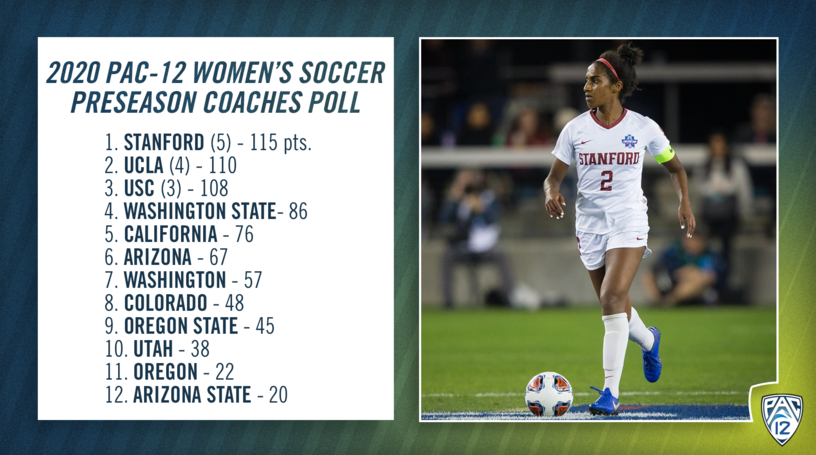 Stanford claims top spot in 2020 Pac-12 Women's Soccer Preseason Coaches Poll